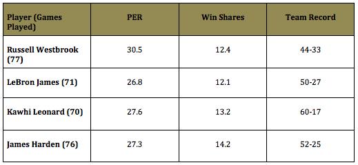 MVP Stats