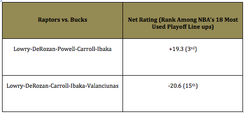 Powell vs. Valanciunas effect