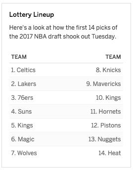 NBA Draft 2017 Order