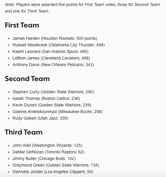 All NBA Team Announced