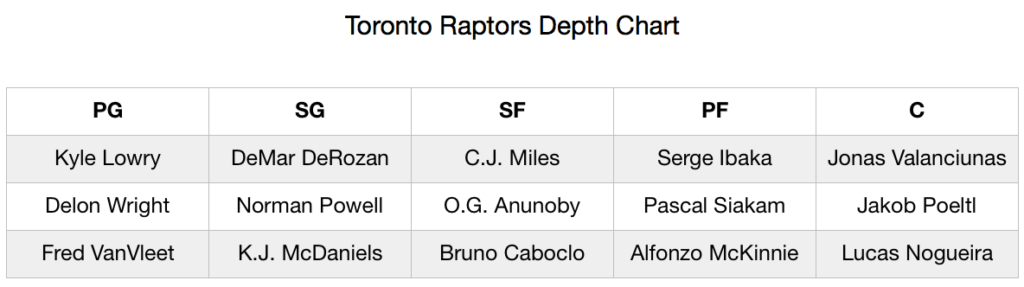 Toronto Raptors Depth Chart