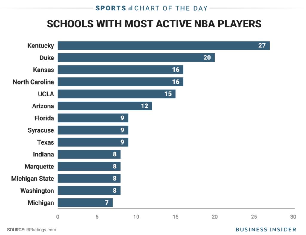 Crazy NBA Fact