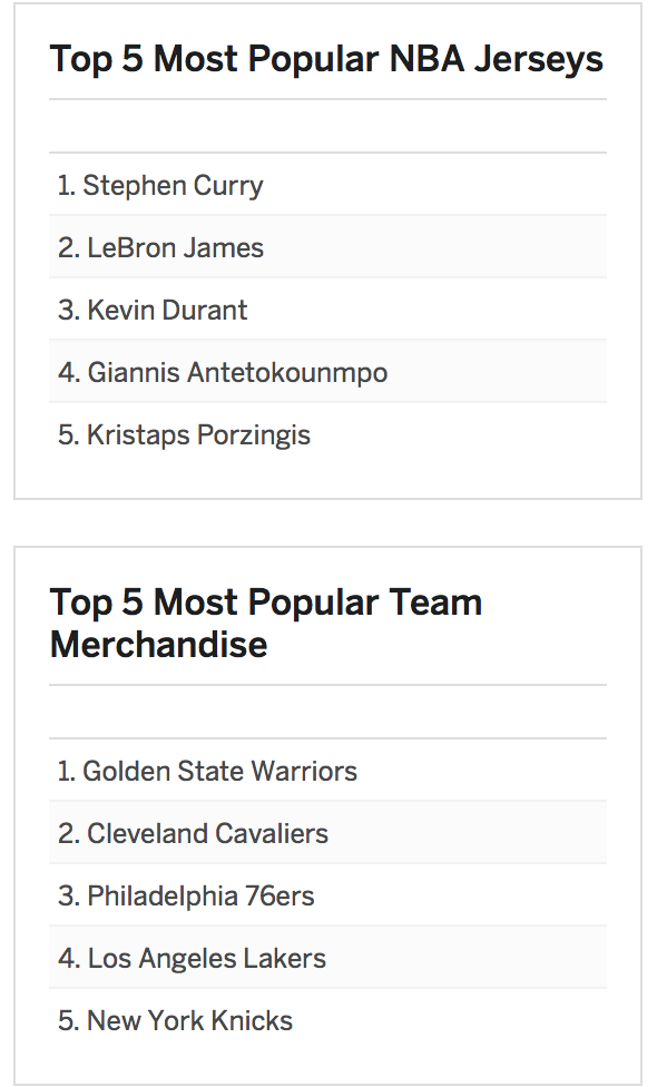 Midway NBA Jersey Sales