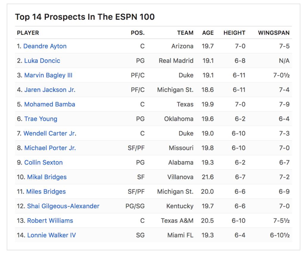 NBA Top Prospects