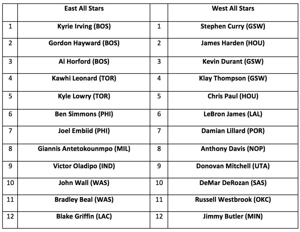 2019 NBA All-Stars